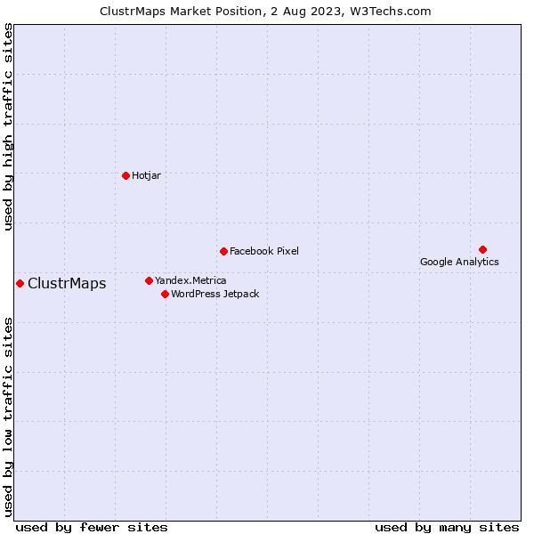Market position of ClustrMaps