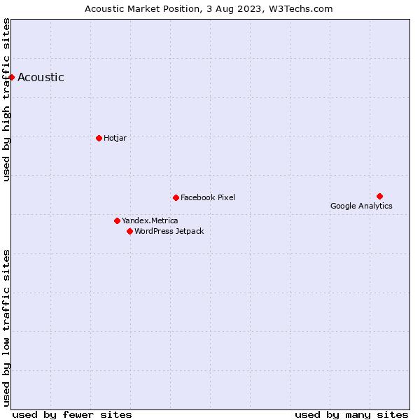 Market position of IBM Digital Analytics