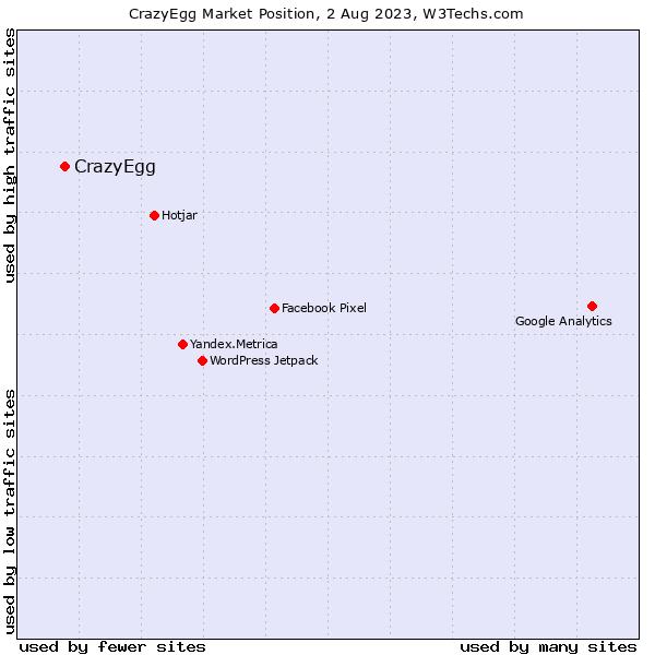 Market position of CrazyEgg