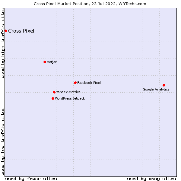 Market position of Cross Pixel