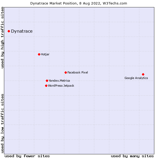 Market position of Dynatrace