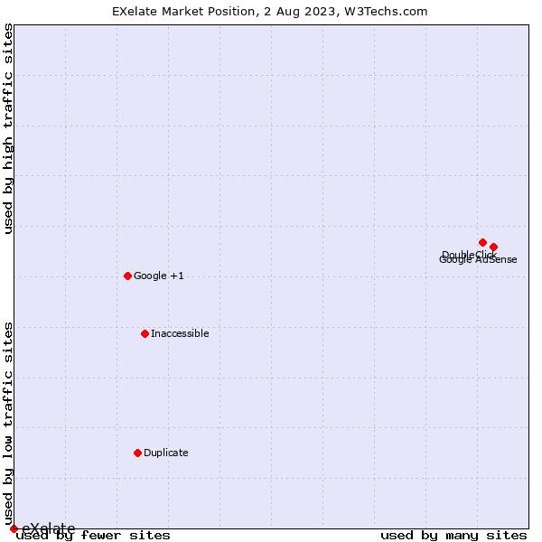 Market position of eXelate