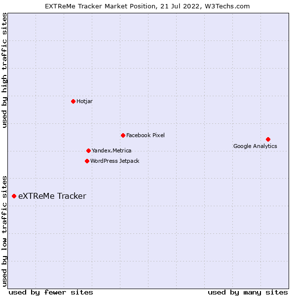 Market position of eXTReMe Tracker
