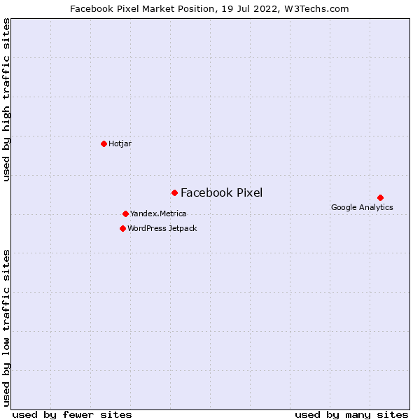 Market position of Facebook Pixel