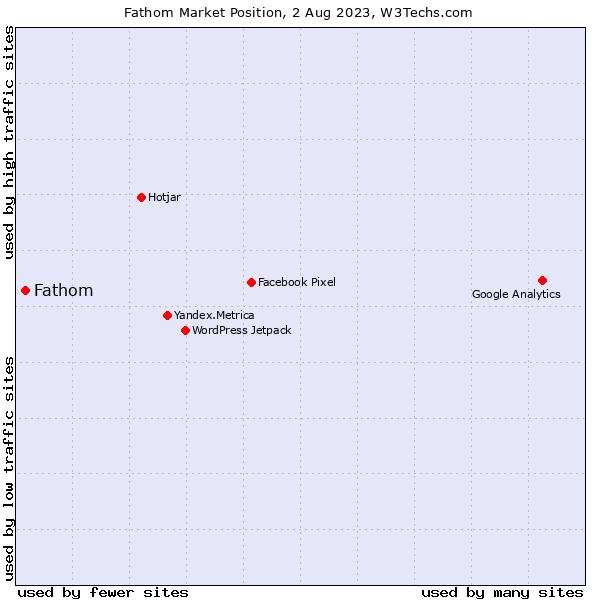 Market position of Fathom