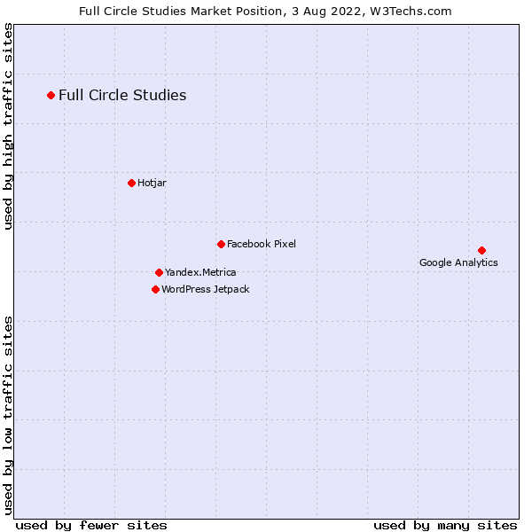 Market position of Full Circle Studies