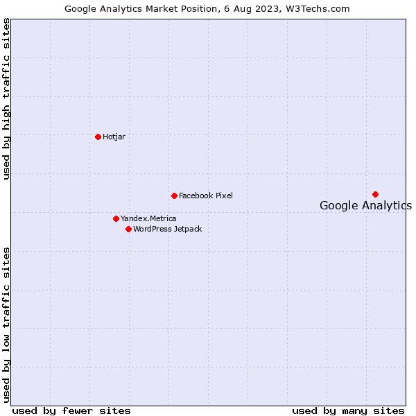 Market position of Google Analytics
