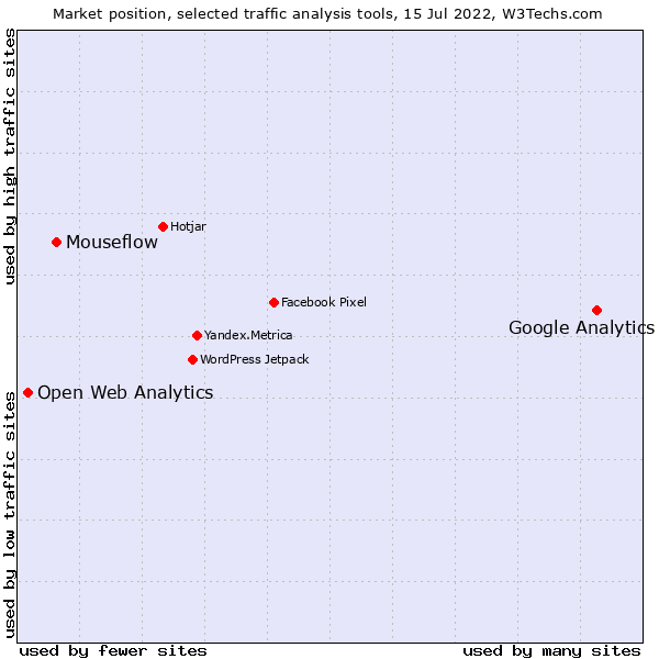 Google Analytics vs  Mouseflow vs  Open Web Analytics usage