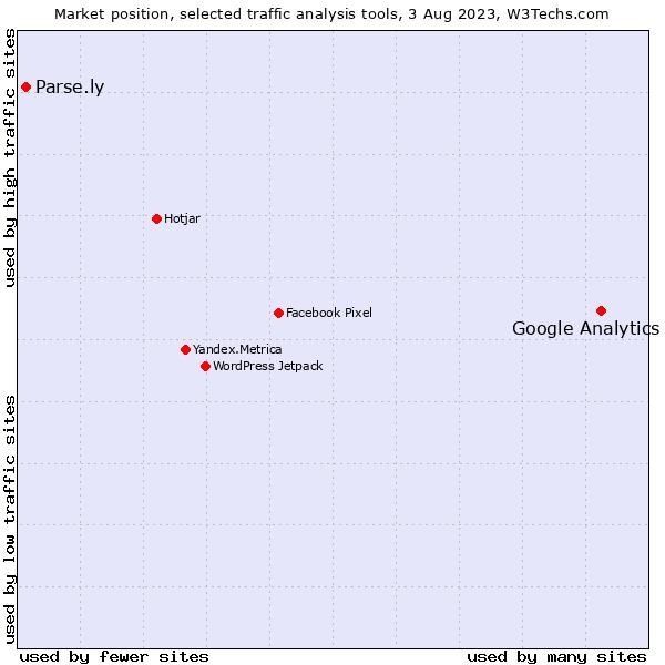 Google Analytics vs  Parse ly usage statistics, August 2019
