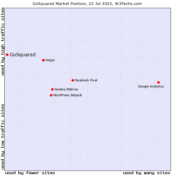 Market position of GoSquared