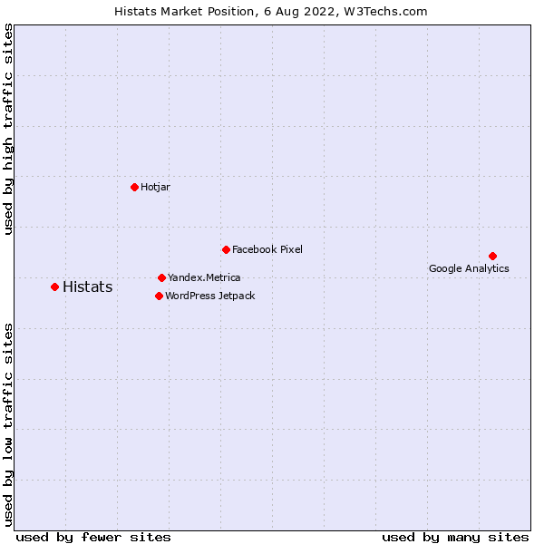 Market position of Histats