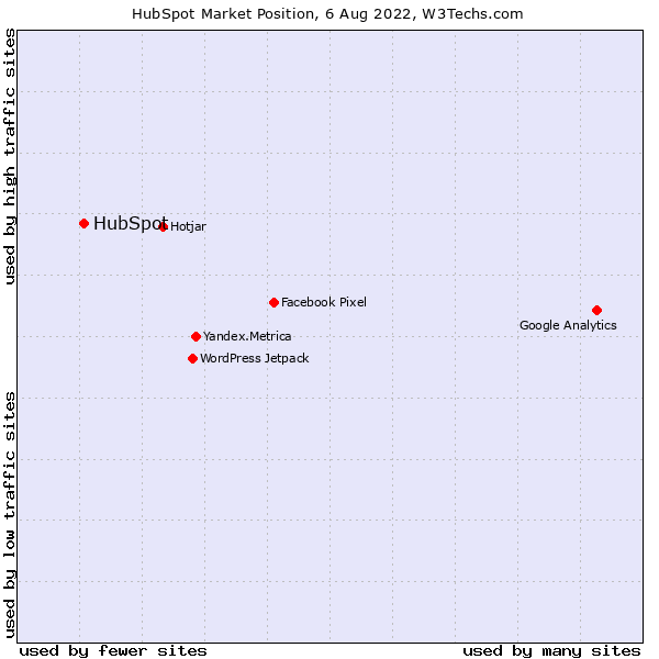 Market position of HubSpot