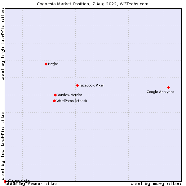 Market position of Cognesia