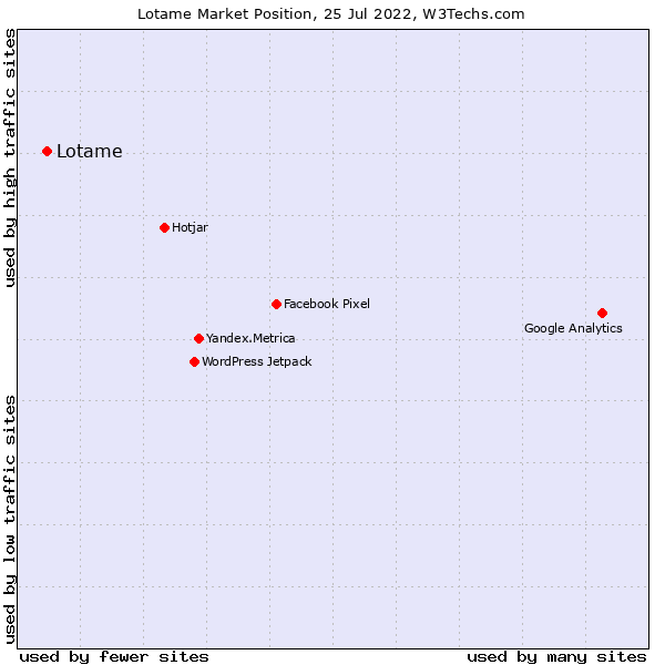 Market position of Lotame
