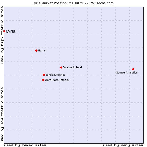 Market position of Lyris