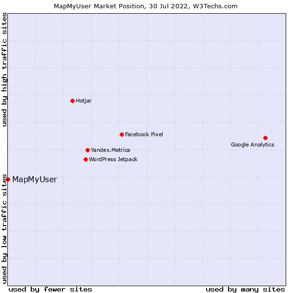 Market position of MapMyUser