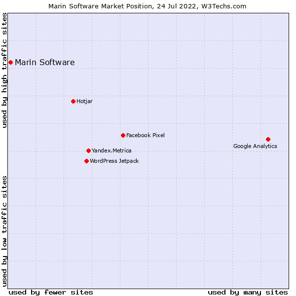 Market position of Marin Software