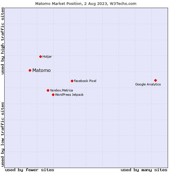 Market position of Piwik