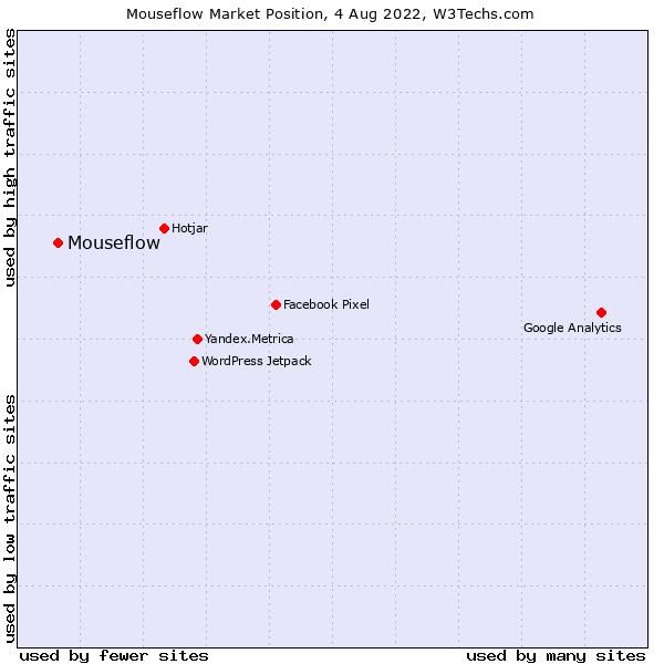 Market position of Mouseflow