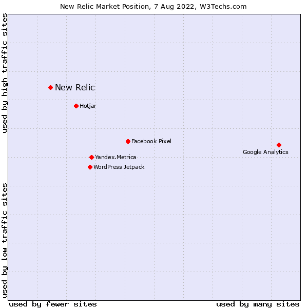 Market position of New Relic