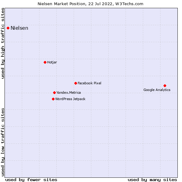 Market position of Nielsen NetRatings