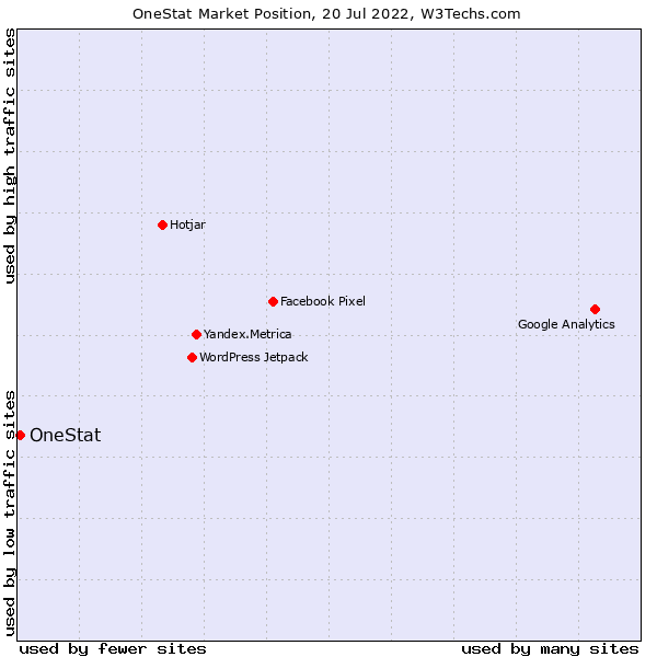 Market position of OneStat
