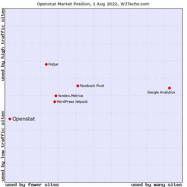 Market position of Openstat