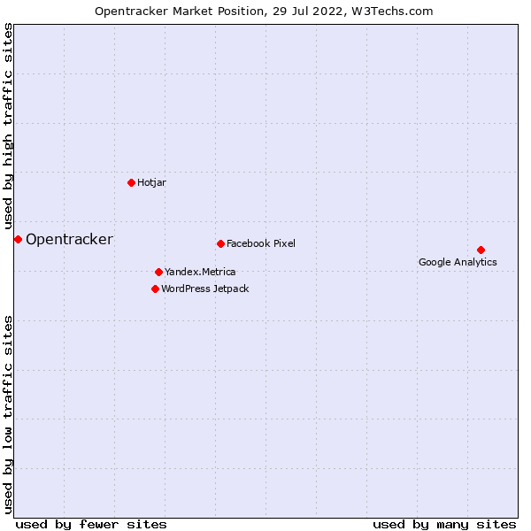 Market position of Opentracker