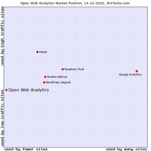 Market position of Open Web Analytics