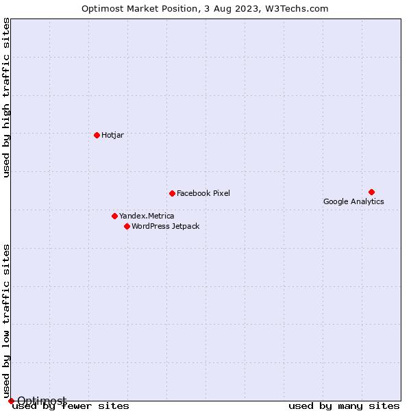 Market position of Optimost