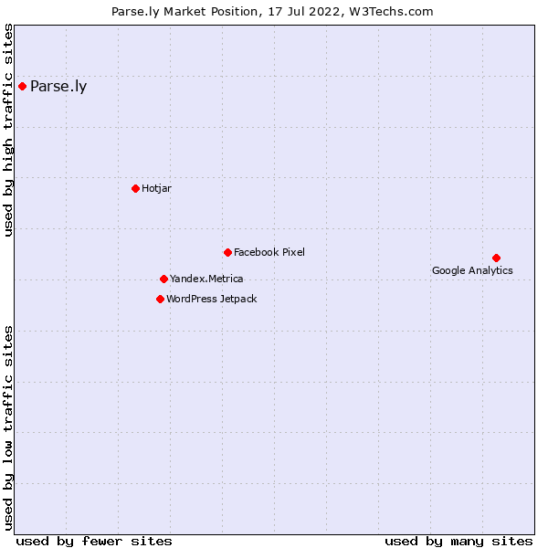 Market position of Parse.ly