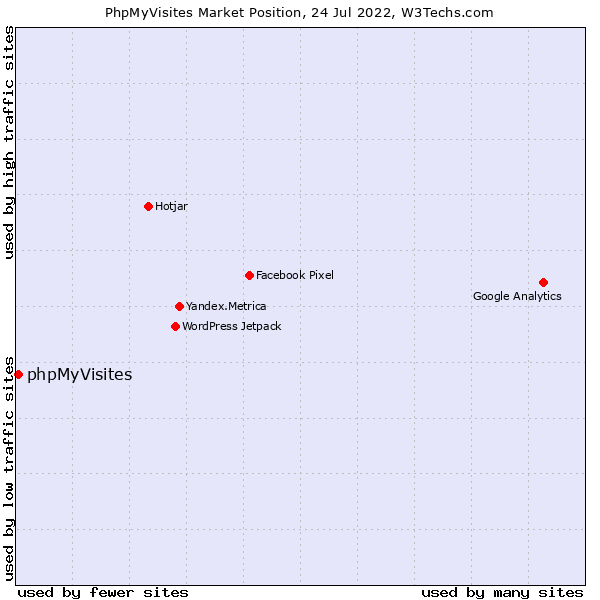 Market position of phpMyVisites