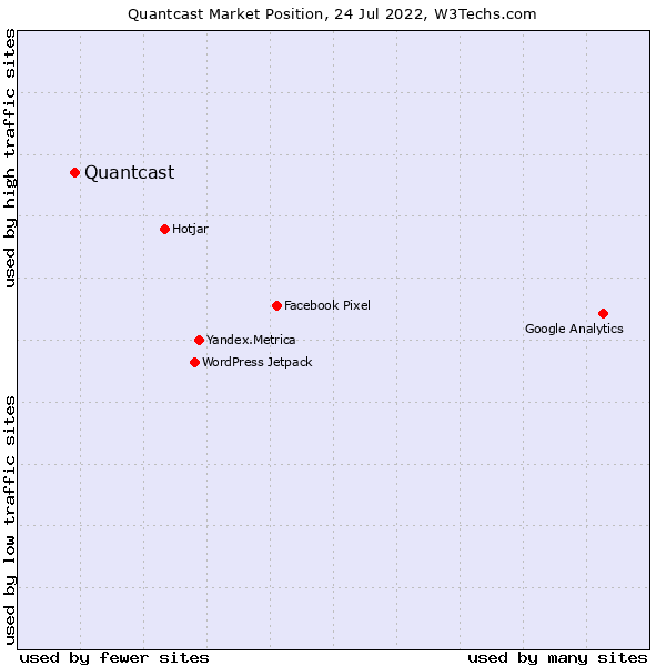 Market position of Quantcast