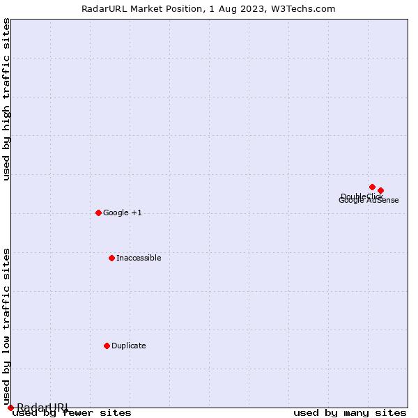 Market position of RadarURL