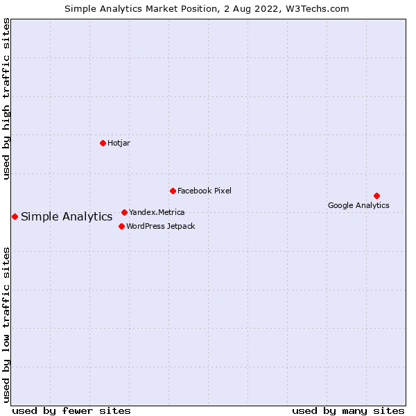 Market position of Simple Analytics