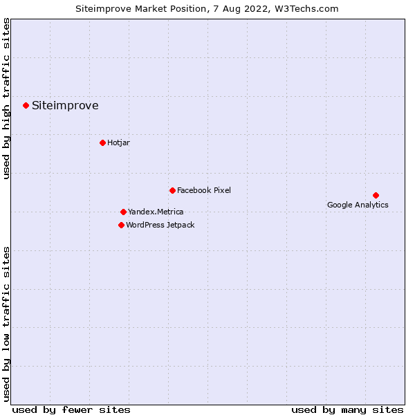 Market position of Siteimprove