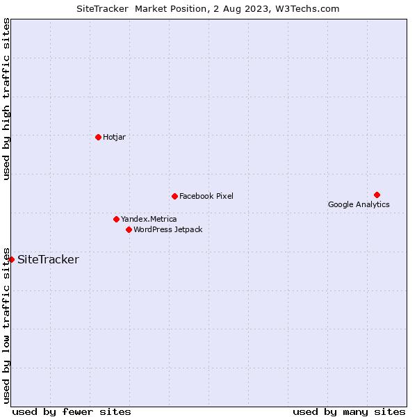 Market position of SiteTracker