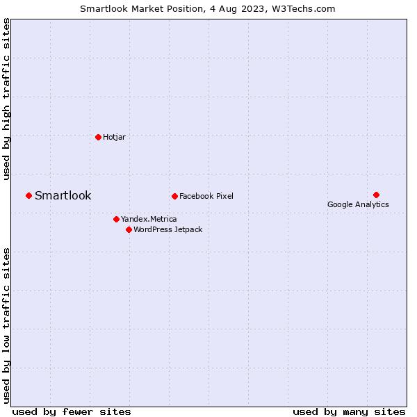 Market position of Smartlook
