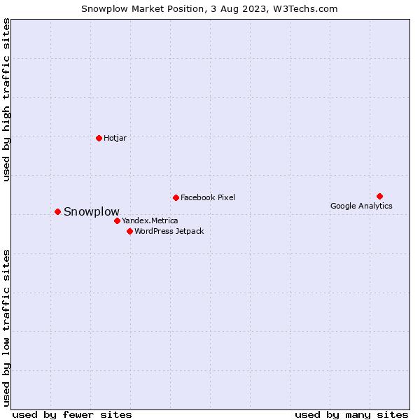 Market position of Snowplow