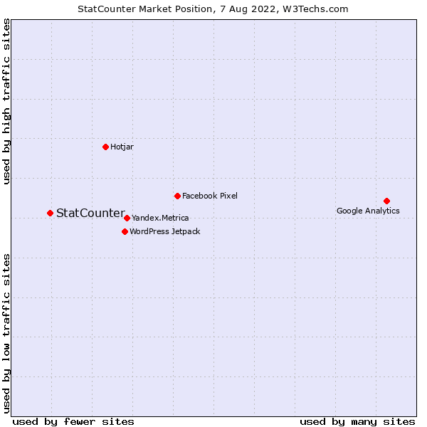 Market position of StatCounter
