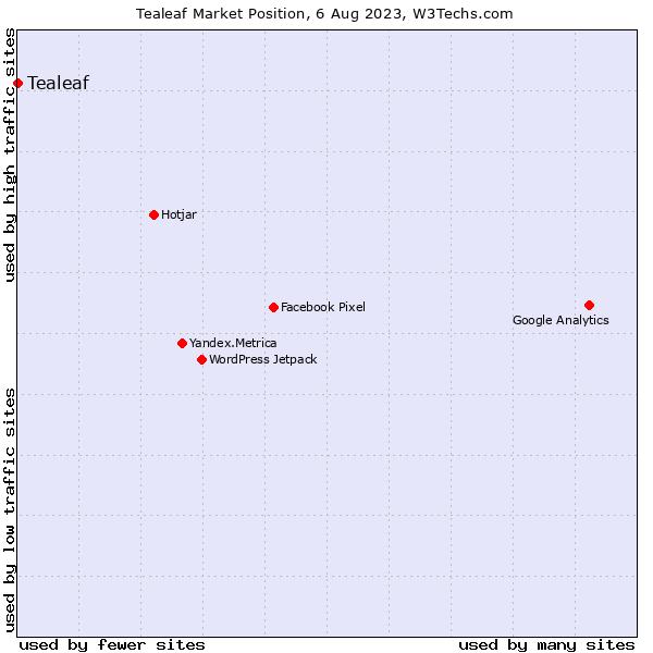 Market position of Tealeaf