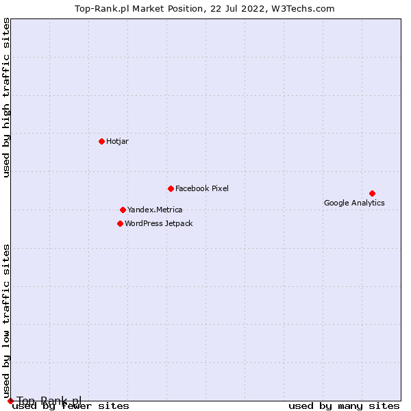 Market position of Top-Rank.pl
