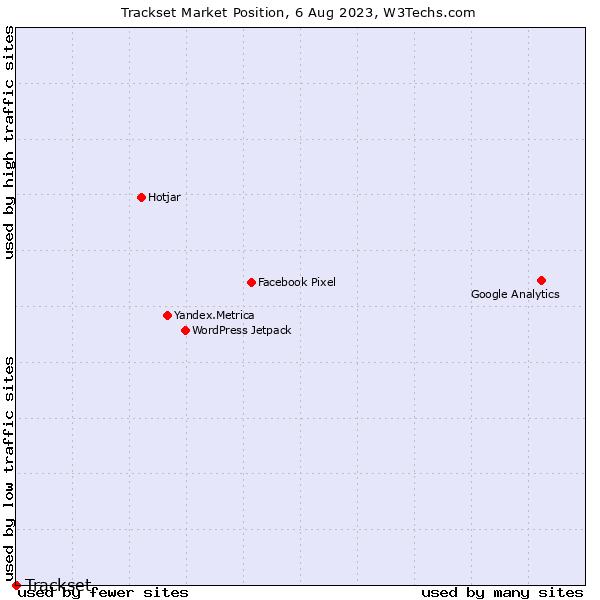 Market position of Trackset