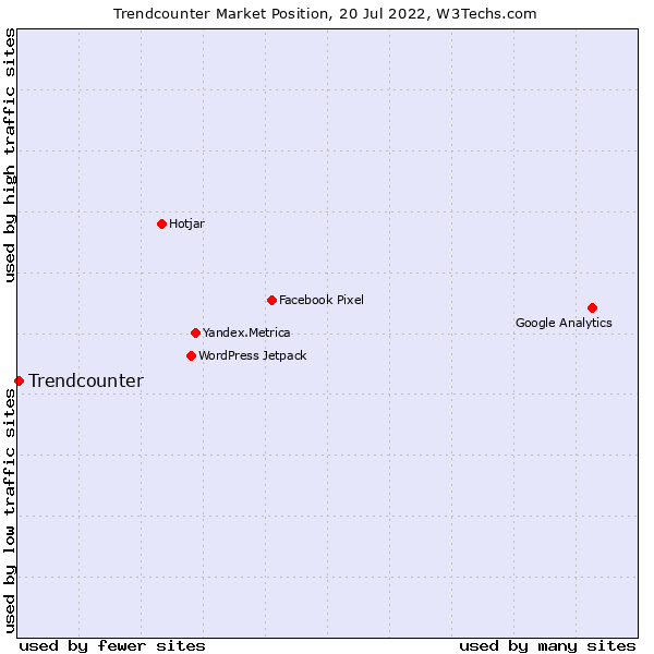 Market position of Trendcounter