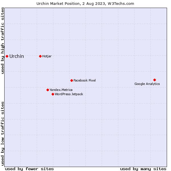 Market position of Urchin