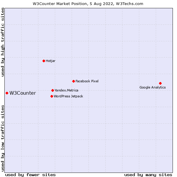Market position of W3Counter