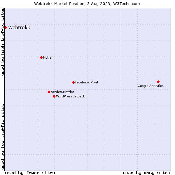 Market position of Webtrekk