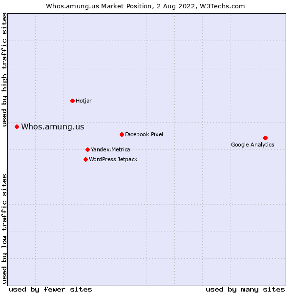 Market position of Whos.amung.us