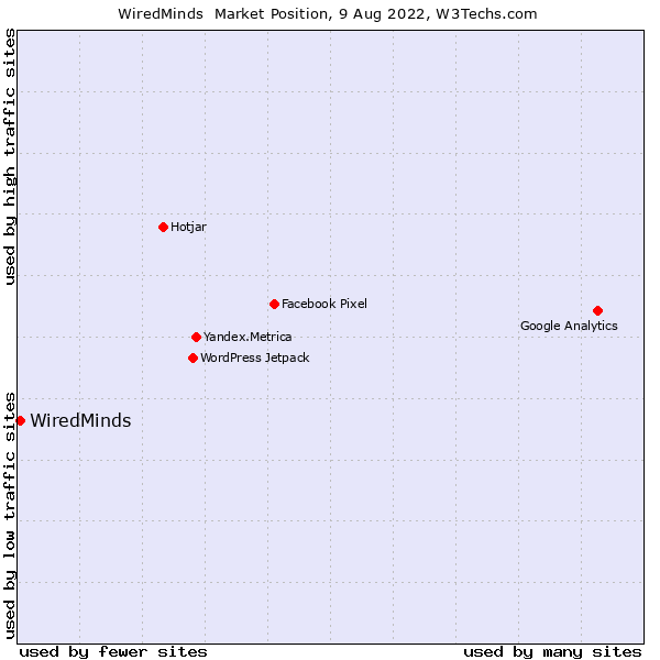Market position of WiredMinds