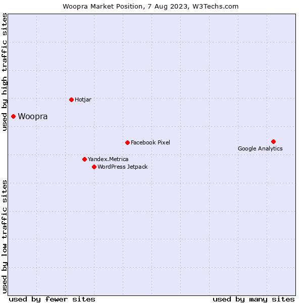 Market position of Woopra
